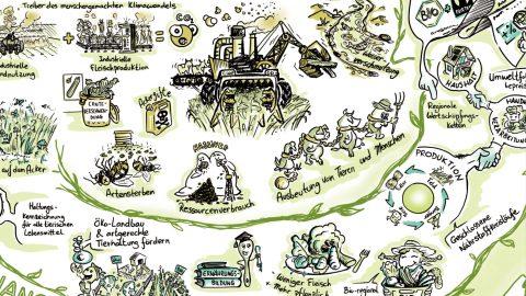 Tw Aktionsort Change Landwirtschaft